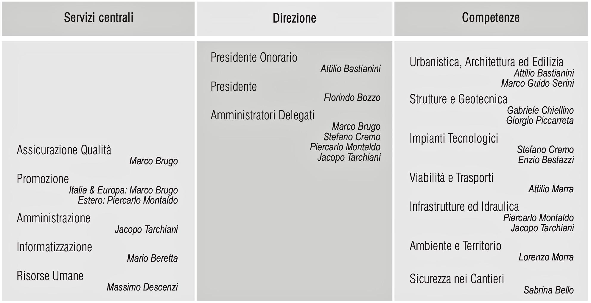 00 - Profilo 2014 rev03:Layout 1.qxd